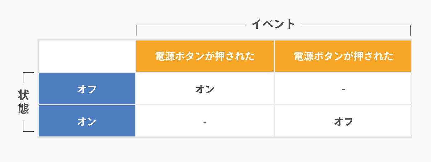 状態遷移図の書き方_状態遷移図を書く前に状態遷移表で確認する