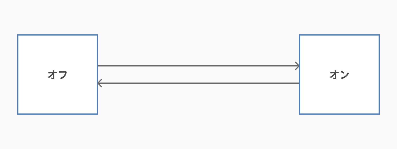 状態遷移図の書き方_遷移を矢印で記入する