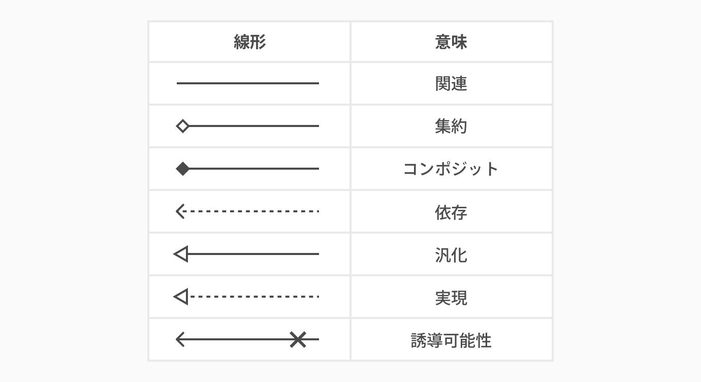 矢印の種類まとめ_クラス図の書き方とは。初心者にもわかりやすく解説