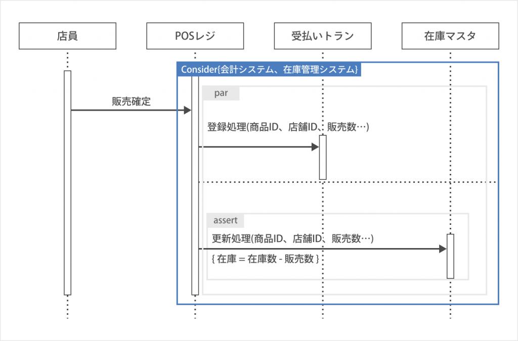 重要処理(Consider)の書き方_シーケンス図とは?書き方やツールを初心者でも分かるように紹介