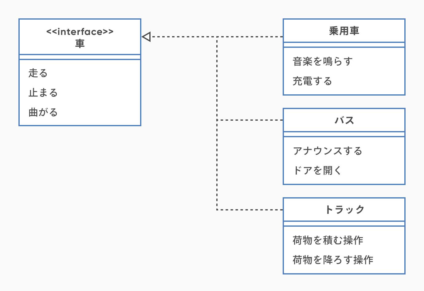 クラス図の例(インターフェース)