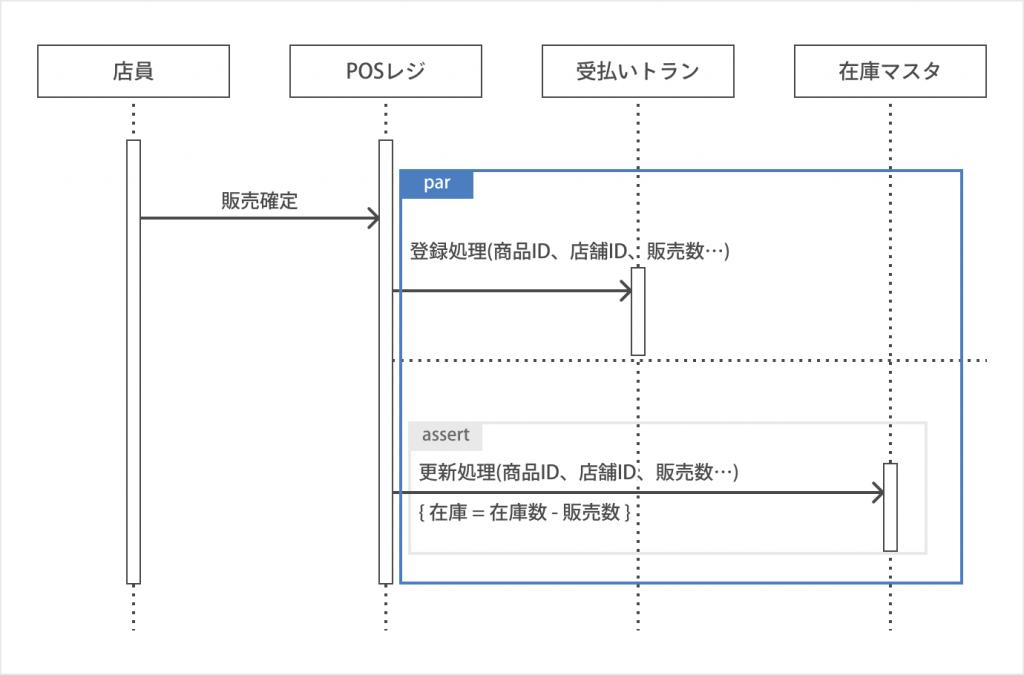 並列処理(Par)の書き方_シーケンス図とは?書き方やツールを初心者でも分かるように紹介