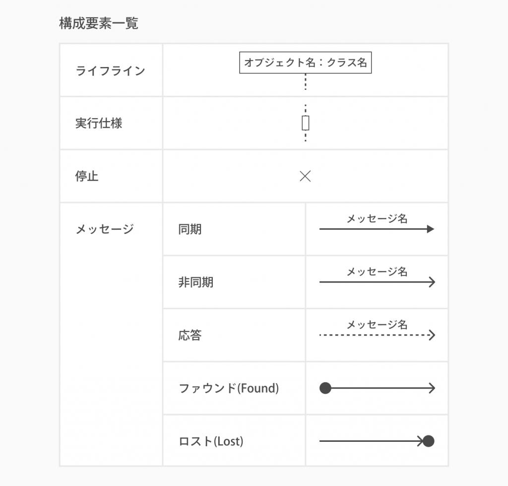 構成要素のルール_シーケンス図とは?書き方やツールを初心者でも分かるように紹介